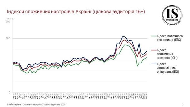 Девальвационные ожидания украинцев ухудшились