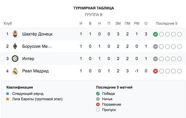 Шахтер - Интер 0: 0. Онлайн матча Лиги Чемпионов