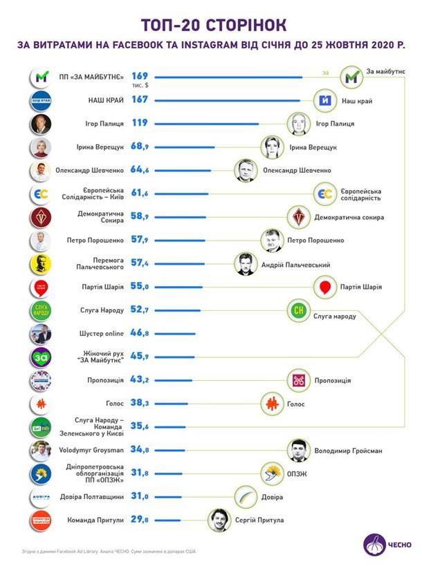 В Украине подсчитали сколько партии потратили на рекламу в Facebook