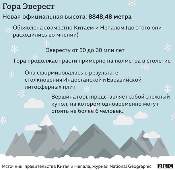 Эверест оказался еще выше. Как это случилось