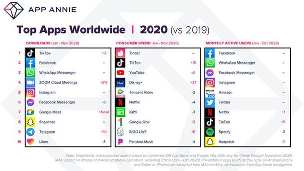 Появился рейтинг самых популярных приложений 2020 года