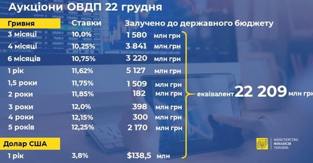 Минфин одолжил 22 млрд через ОВГЗ