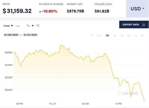 Цена биткоина обвалилась за день на 10%