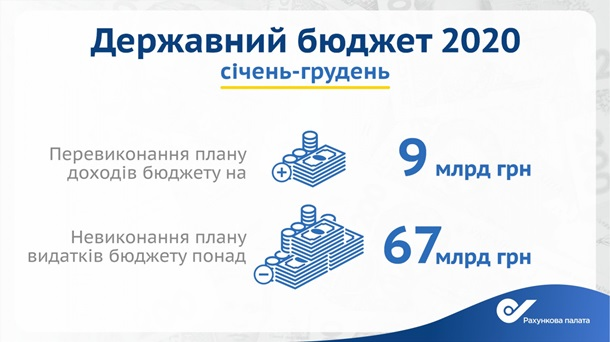 В Украине из бюджета 2020 года не использовали 67 млрд гривен