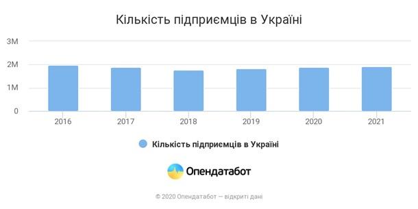 За год ФОПы уплатили налоги на 27,6 млрд гривен