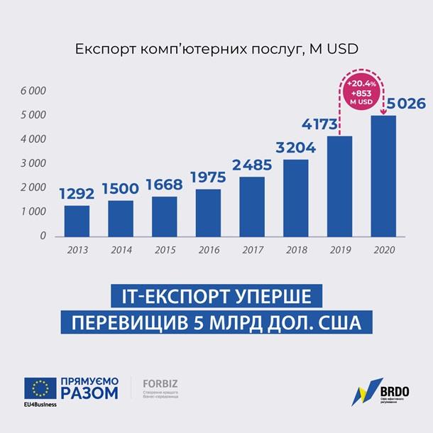 Украина получила рекордные $5 млрд от ІТ-услуг