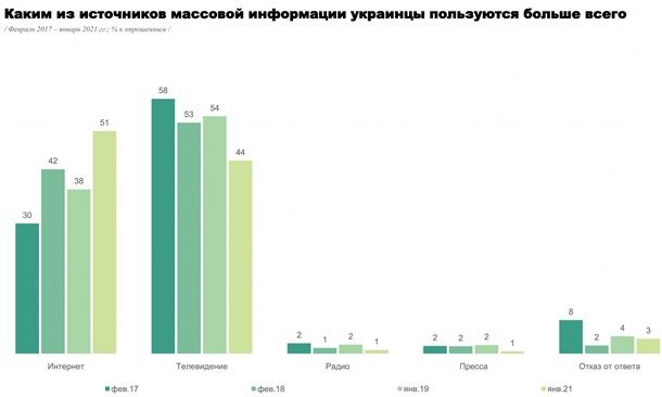 В Украине интернет обошел по популярности телевидение