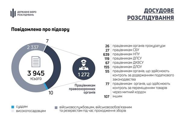 В прошлом году о подозрении сообщено 1272 правоохранителям - ГБР