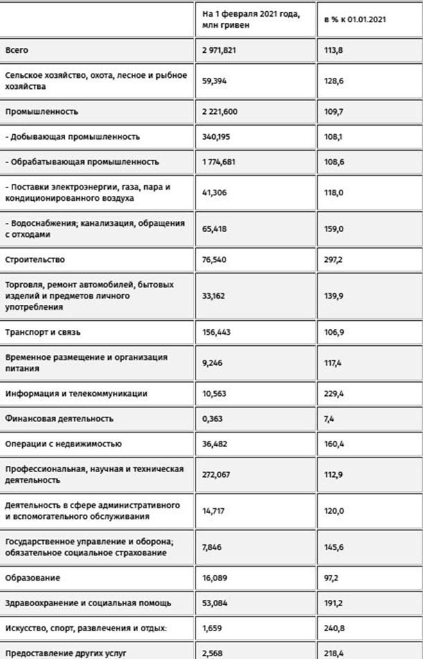В Украине выросли долги по зарплатам, - Госстат