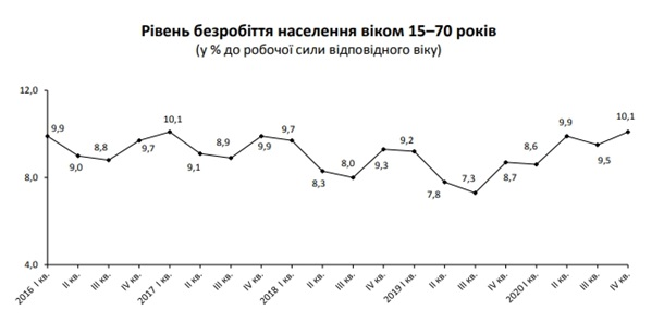 В Украине вырос уровень безработицы - Госстат1