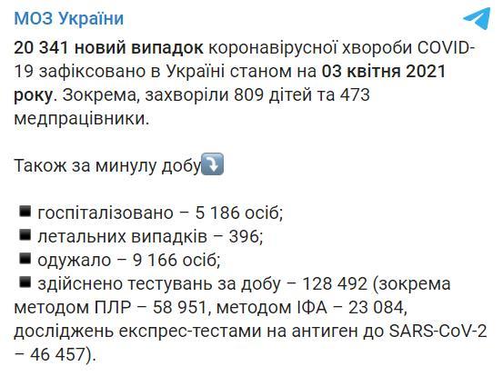 В Украине за сутки более 20 тысяч новых случаев COVID-19, почти 400 умерших