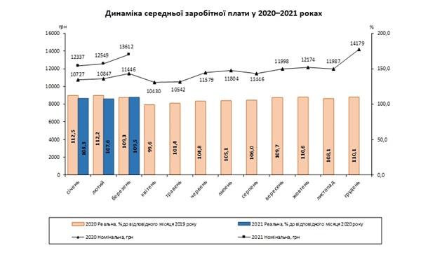В Госстате сообщили, что реальная зарплата в марте выросла на 9,5%