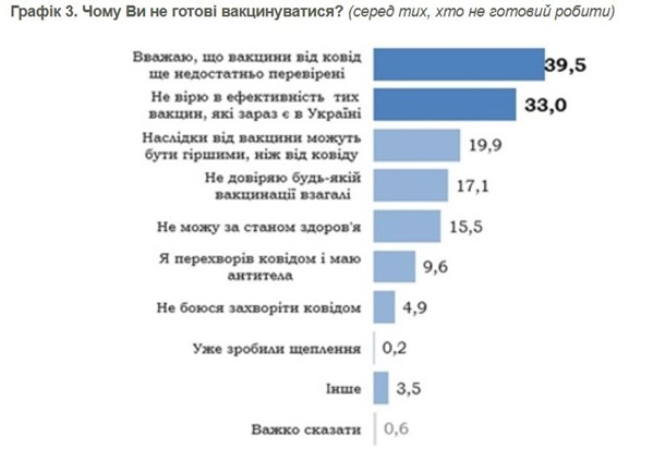 Названы причины отказа украинцев от COVID-прививок