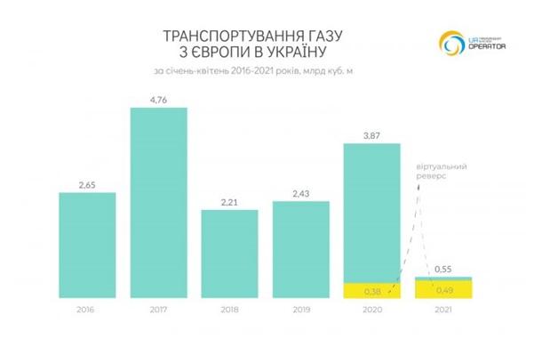 РФ сократила транзит газа через Украину еще на 10% 1