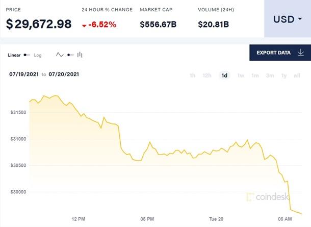 Цена биткоина упала ниже 30 тысяч долларов