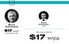Forbes склав рейтинг спадкоємців російських мільярдерів