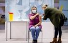 В мире применили 1,4 млрд доз вакцин от COVID-19