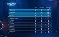 Определены все финалисты нацотбора на Евровидение