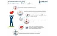 Українська кардіохірургія: інвестиції створюють умови для інновацій
