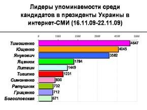 Упоминаемость кандидатов в президенты Украины в Интернет уменьшилась