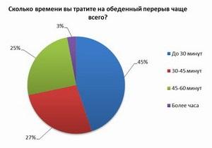 Исследование: 20% работающих украинцев не ходят на обед