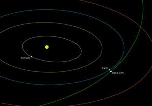 Новости науки - новости космоса - астероид: Сегодня мимо Земли пролетит двойной астероид