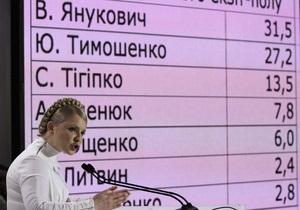 Источник: Партия регионов отправила делегацию в штаб БЮТ