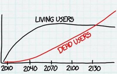 Создатель культового комикса определил срок превращения Facebook в соцсеть мертвецов