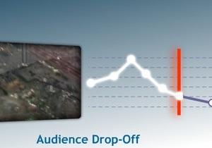 Реклама перед началом видеоролика отвлекает 17% зрителей
