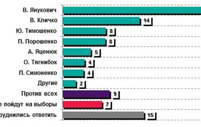 Четверть украинцев готовы голосовать за Януковича на выборах президента - исследование