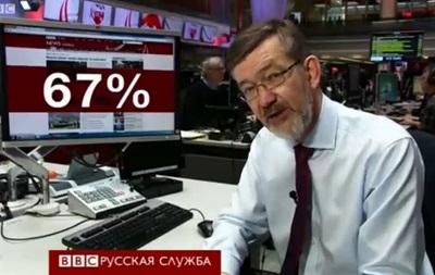 Свобода в сети: где же лучше? – BBC