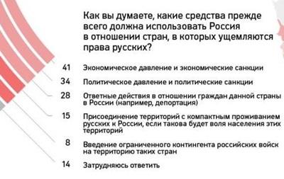 Россияне хотят расширения страны без войн и захватов - опрос