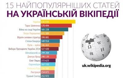 Стали відомі найпопулярніші запити в українській Wikipedia в 2014 році