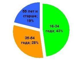 В Украине растет срок службы мобильных телефонов