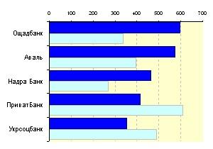 Медиарейтинг украинских банков за 23 неделю 2010 года