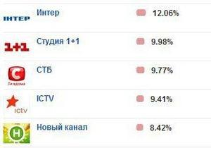 Еженедельный рейтинг: Интер и 1+1 вытеснили СТБ с первого места