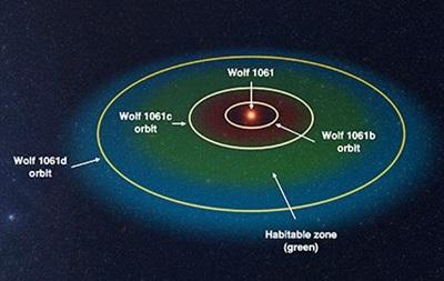 Обнаружена ближайшая к Земле потенциально обитаемая экзопланета