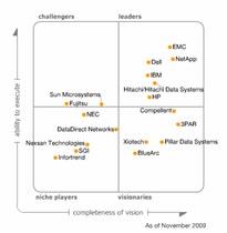 Dell вошла в квадрант лидеров рейтинга Gartner Magic Quadrant за 2009 год в категории «Дисковые накопители среднего уровня»