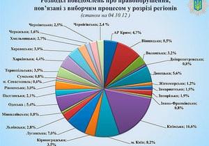 МВД опубликовало карту нарушений предвыборной кампании: лидирует Киевская область