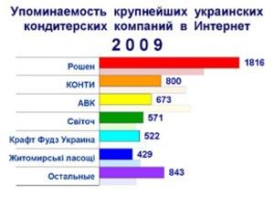 Корпорация  Рошен  стала лидером по упоминаемости в Интернет в 2009 году