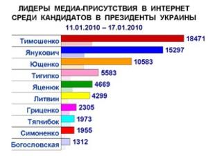 Всплеск медиа-активности кандидатов в президенты