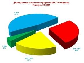 В первом полугодии украинцы купили полмиллиона беспроводных телефонов