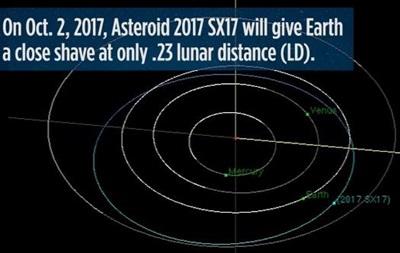 Поруч із Землею пролетів астероїд розміром з автобус