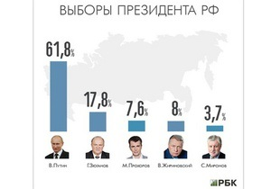 Путин набрал 61,76% голосов после подсчета почти 15% протоколов