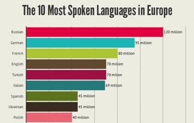 Українська мова увійшла в десятку найбільш уживаних в Європі