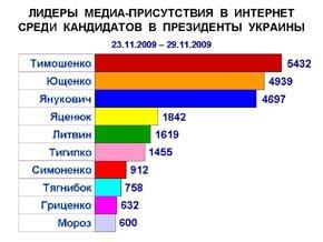 Олег Тягнибок и Александр Мороз вошли в десятку лидеров медиа-присутствия на 48 неделе