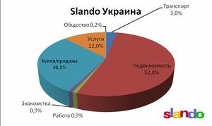 Украинцы лидируют в торговле недвижимостью