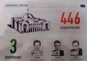 Критериям добропорядочности отвечают лишь три депутата Верховной Рады - движение ЧЕСНО