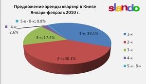 Обзор рынка недвижимости Киева