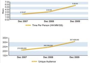 Интернет-пользователи тратят на социальные сети почти вдвое больше времени, чем год назад